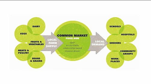 USDA is examining food hub distribution models, like this one being used by Common Market in Philadelphia, to find ways to compliment and supplement existing food systems.