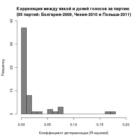 hist.rsq.55pt.bg-2009.cz-2010.pl-2011