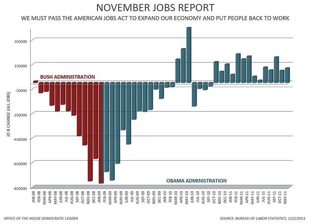 All Jobs - November 2011