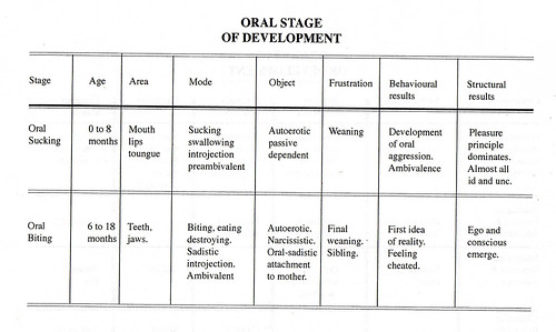 Oral Stage 1
