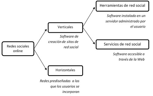 clasificación de sitios de red social. Castañeda, González y Serrano, 2011