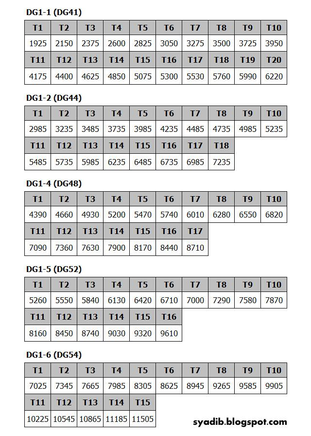 Tangga Gaji untuk DG41, DG44, DG48, DG52 dan DG54 di atas adalah