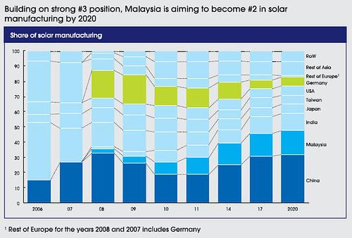 Malaysia 3rd solar producer