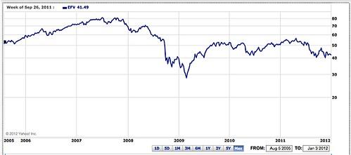 EFV chart