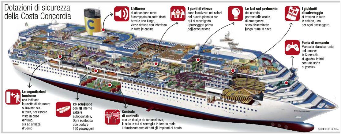 La sicurezza nelle navi da crociera giornalettismo for Cabina interna su una nave da crociera