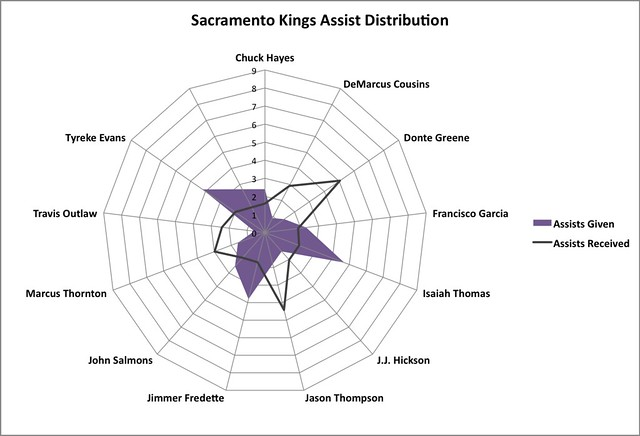 KingsDistribution