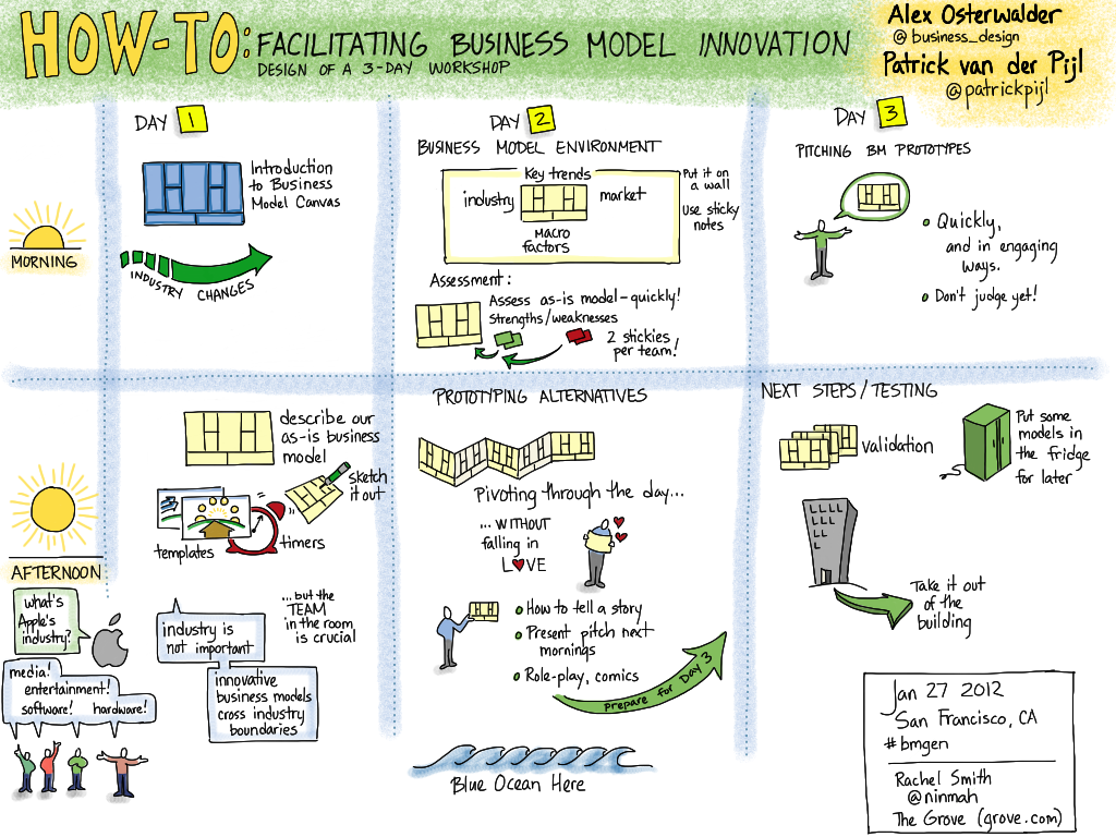 My visual notes: Business Model Generation Masterclass with @business_design and @patrickpijl -- Designing a 3-Day Workshop #bmgen #ipad