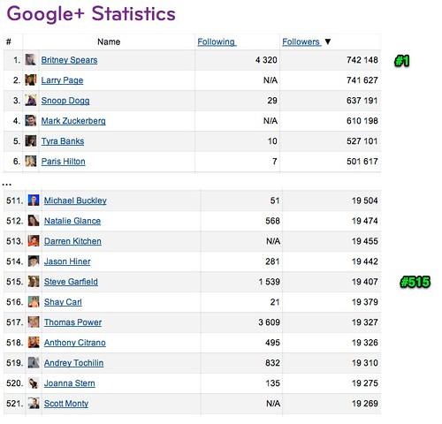 Google+ Statistics: Britney #1, Me #515 by stevegarfield