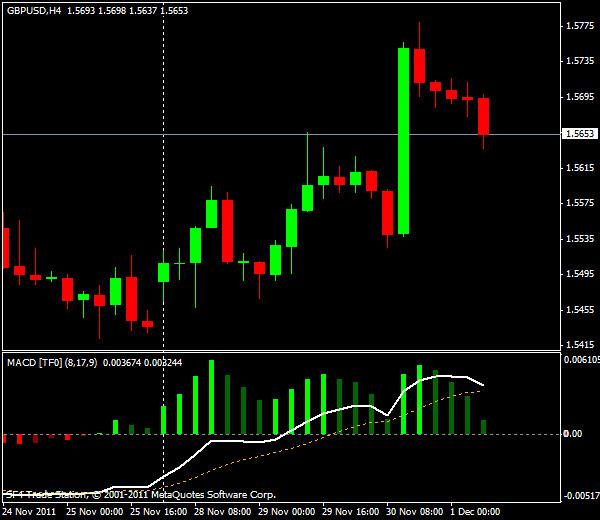 Прогнозы форекс: GBP/USD, европейская сессия 1 декабря 2011