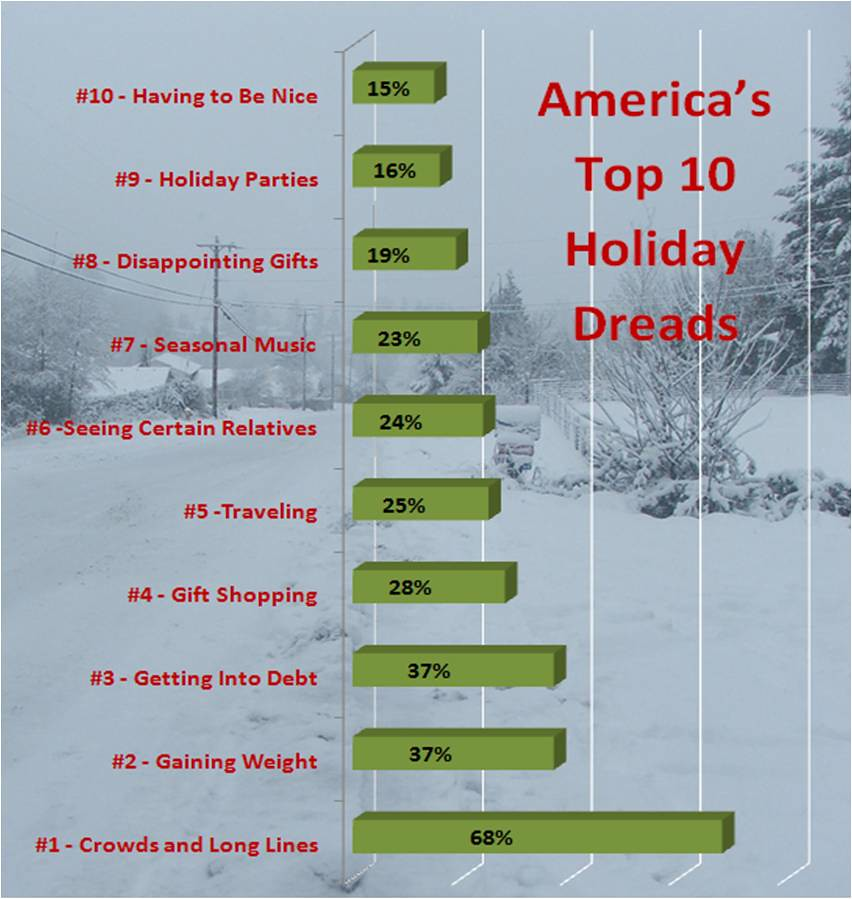 #1.Crowds and Long Lines: 68%, #2.Gaining Weight: 37%, #3.Getting Into Debt: 37%, #4.Gift Shopping: 28% #5.Traveling: 25%, #6.Seeing Certain Relatives: 24%, #7.Seasonal Music: 23%, #8.Disappointing Gifts: 19%, #9.Having to Attend Holiday Parties or Events: 16%, #10.Having to Be Nice: 15%