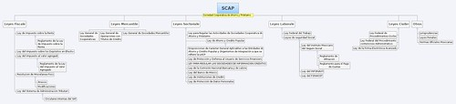 SCAP.- Perfil Legal