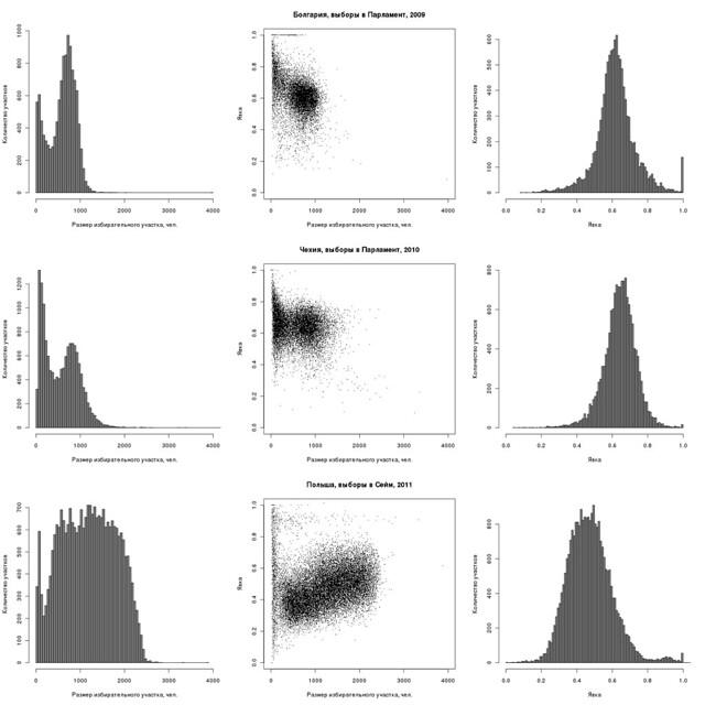 plot_vs_hist.turnout_et_electorate.bg.2009-cz.2010-pl.2011