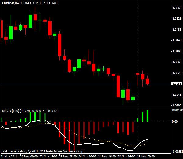 Прогнозы форекс: EUR/USD, европейская сессия 28 ноября 2011