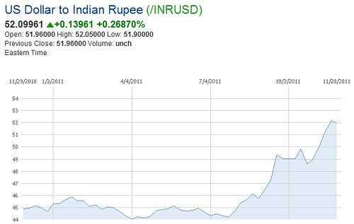 USD_INR_Chart