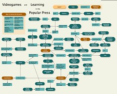 Videogames and Learning in the Popular Press