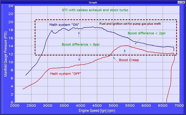 STI stock turbo boost creep annotation