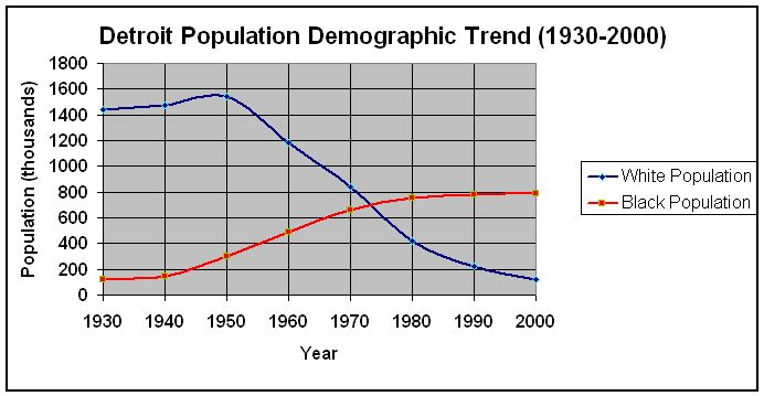 PopulationTrend