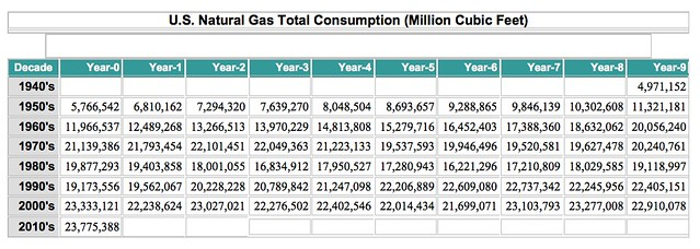 US Natural Gas Total Consumption