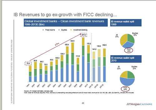JPMorgan revenue predictions