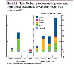 Bank of England major UK banks' exposure to goverments and financial institutions