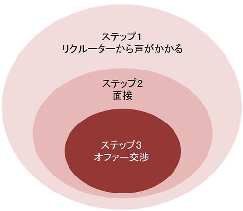 内定へ3つのステップ リクルーターから声がかかる 面接 オファー交渉