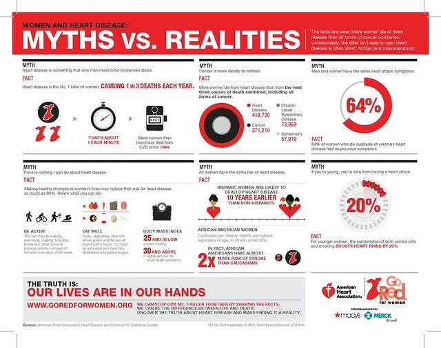 Myth vs Realities Infographic