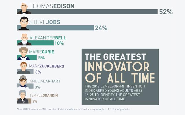 Steve Jobs y Mark Zuckerberg entre los más grandes genios de la historia