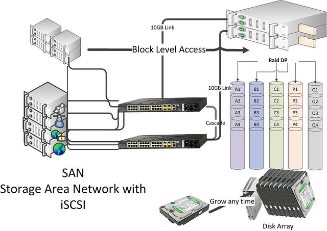 SAN, Storage area network, raid