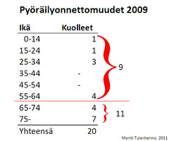 Pyöräilyonnettomuudet 2009