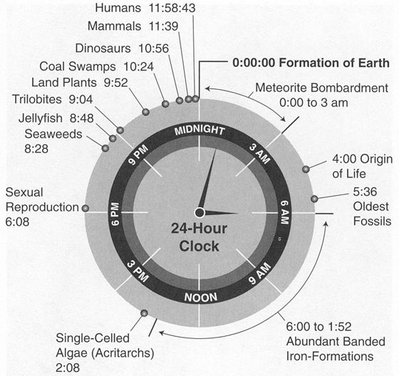 The-History-of-Earth-As-A-Clock.jpg