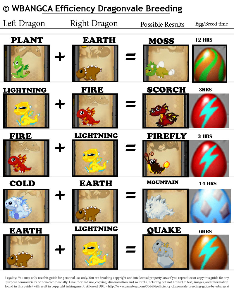 Dragon Vale Dragon Breeding Guide
