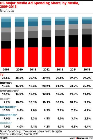 advertisingspendingpercentages