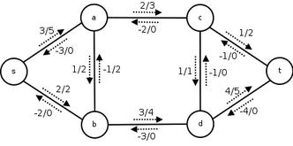 Network_flow