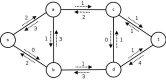 Network_flow_residual