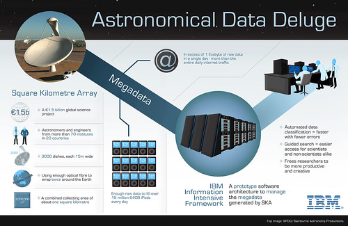 SKA Infographic