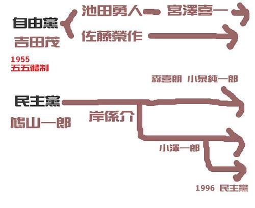 日本的政治派系