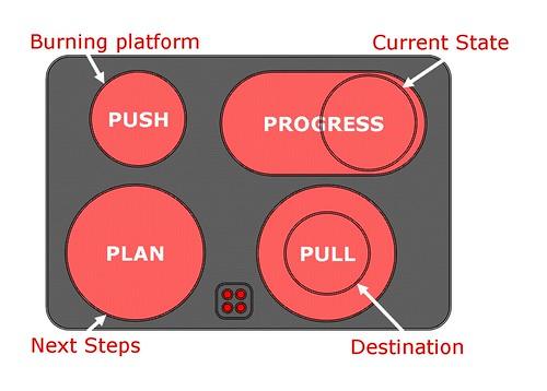 4Ps of Organizational Change (based on Bill Jensen)