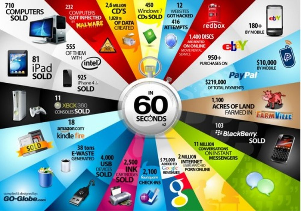 What Can Happen In Just 60 Seconds?