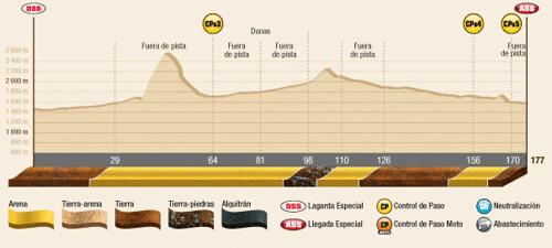 Perfil 5ª Etapa Dakar 2012