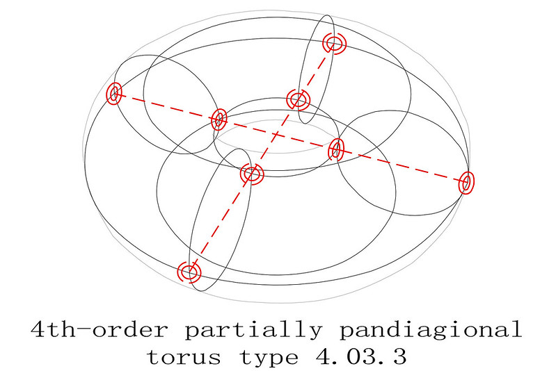 order 4 magic torus type T4.03.3 partially pandiagonal sub squares diagram 1
