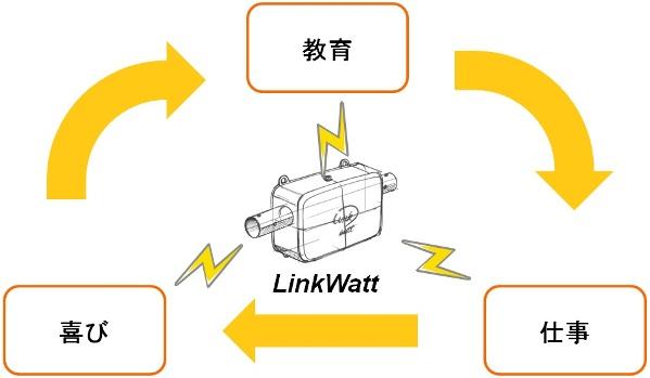 アソビの力を電気に変える小型「遊力」発電機LinkWatt_05