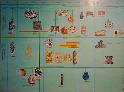 Museo Regional Chiapas - Arqueología (01)
