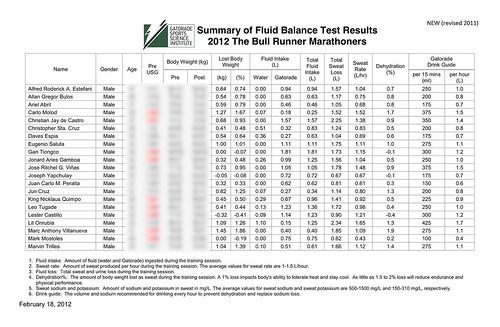 2012 TBR GSTFB Results - Men1