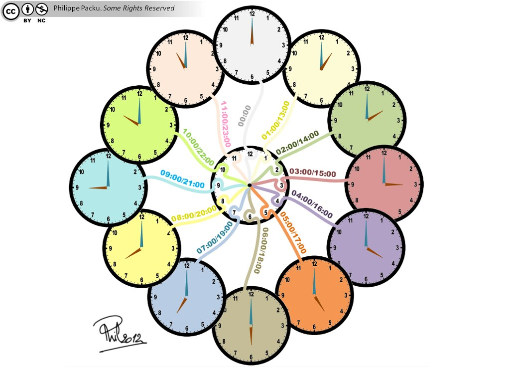 Learn how to read a clock - Creative mind map by Philippe Packu