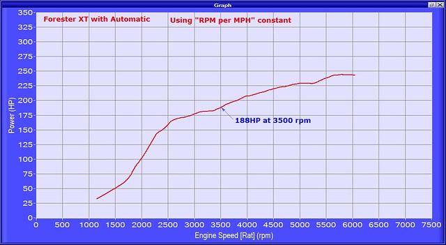 FXTA hp vs rpm