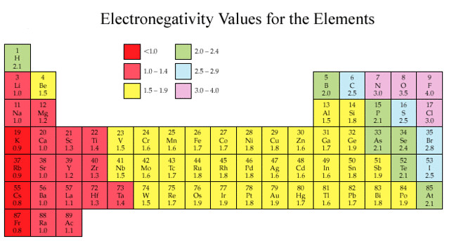 Electronegativity Difference Chart | Special Offers