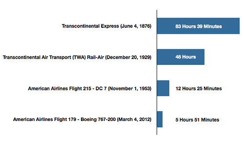 Transit Times from NYC to SFO
