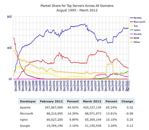 Webszerverek piaci részesedése 2012 márciusában