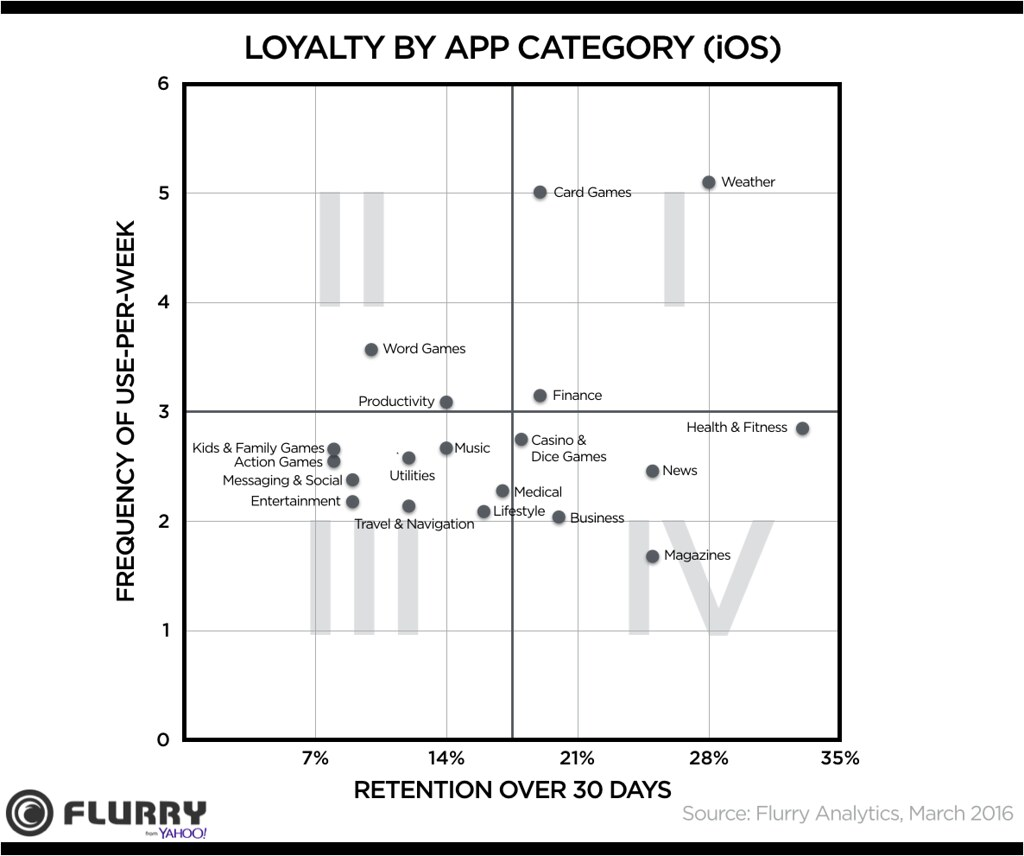 Retention and Frequency of use by App Category