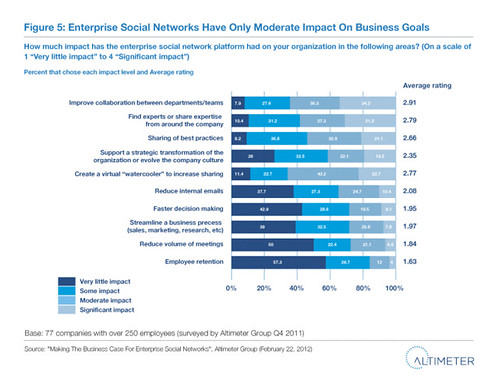 Enterprise Social Networks Have Only Moderate Impact On Business Goals